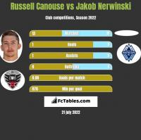 Russell Canouse vs Jakob Nerwinski h2h player stats