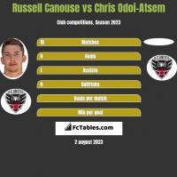 Russell Canouse vs Chris Odoi-Atsem h2h player stats