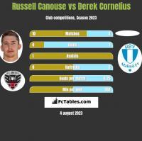 Russell Canouse vs Derek Cornelius h2h player stats