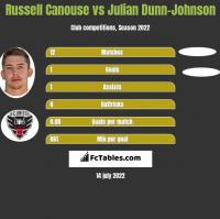 Russell Canouse vs Julian Dunn-Johnson h2h player stats