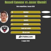 Russell Canouse vs Jasser Khemiri h2h player stats