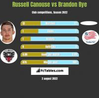 Russell Canouse vs Brandon Bye h2h player stats