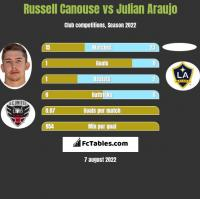 Russell Canouse vs Julian Araujo h2h player stats