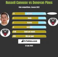 Russell Canouse vs Donovan Pines h2h player stats