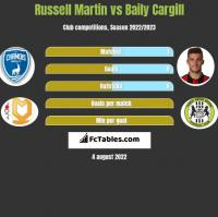 Russell Martin vs Baily Cargill h2h player stats