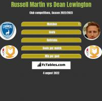 Russell Martin vs Dean Lewington h2h player stats