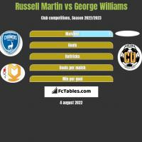 Russell Martin vs George Williams h2h player stats