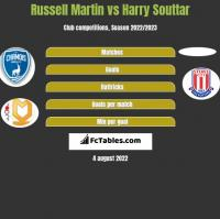 Russell Martin vs Harry Souttar h2h player stats
