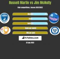 Russell Martin vs Jim McNulty h2h player stats