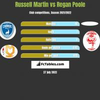 Russell Martin vs Regan Poole h2h player stats