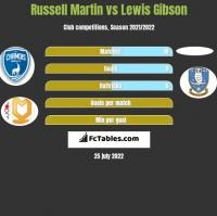 Russell Martin vs Lewis Gibson h2h player stats