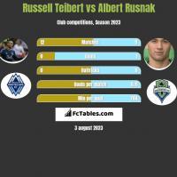 Russell Teibert vs Albert Rusnak h2h player stats