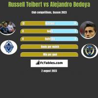 Russell Teibert vs Alejandro Bedoya h2h player stats