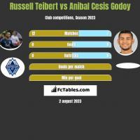 Russell Teibert vs Anibal Cesis Godoy h2h player stats