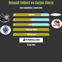 Russell Teibert vs Carlos Fierro h2h player stats