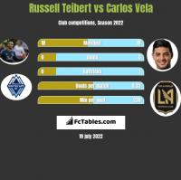 Russell Teibert vs Carlos Vela h2h player stats