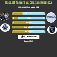 Russell Teibert vs Cristian Espinoza h2h player stats