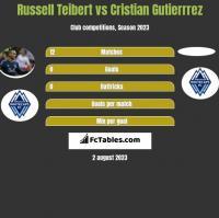 Russell Teibert vs Cristian Gutierrrez h2h player stats