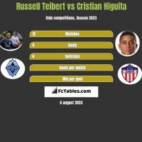Russell Teibert vs Cristian Higuita h2h player stats