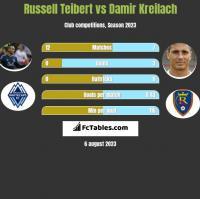 Russell Teibert vs Damir Kreilach h2h player stats