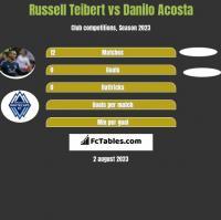 Russell Teibert vs Danilo Acosta h2h player stats