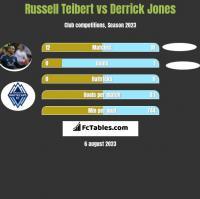 Russell Teibert vs Derrick Jones h2h player stats