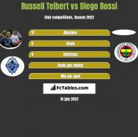Russell Teibert vs Diego Rossi h2h player stats