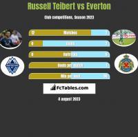 Russell Teibert vs Everton h2h player stats