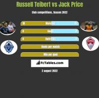 Russell Teibert vs Jack Price h2h player stats