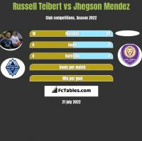 Russell Teibert vs Jhegson Mendez h2h player stats