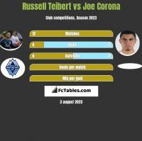 Russell Teibert vs Joe Corona h2h player stats