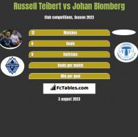 Russell Teibert vs Johan Blomberg h2h player stats