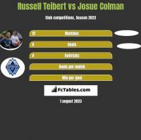Russell Teibert vs Josue Colman h2h player stats