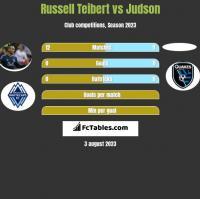 Russell Teibert vs Judson h2h player stats