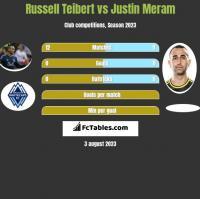 Russell Teibert vs Justin Meram h2h player stats