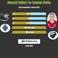Russell Teibert vs Samuel Piette h2h player stats