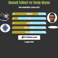 Russell Teibert vs Yordy Reyna h2h player stats