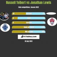 Russell Teibert vs Jonathan Lewis h2h player stats