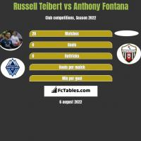 Russell Teibert vs Anthony Fontana h2h player stats