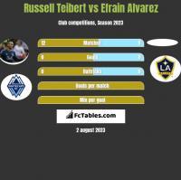 Russell Teibert vs Efrain Alvarez h2h player stats