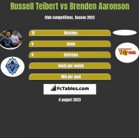 Russell Teibert vs Brenden Aaronson h2h player stats