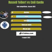 Russell Teibert vs Emil Cuello h2h player stats