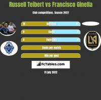 Russell Teibert vs Francisco Ginella h2h player stats