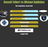 Russell Teibert vs Michael Baldisimo h2h player stats