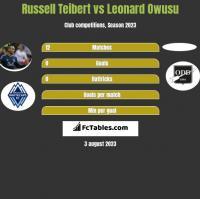 Russell Teibert vs Leonard Owusu h2h player stats