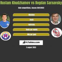 Rustam Chudżamow vs Bogdan Sarnawski h2h player stats