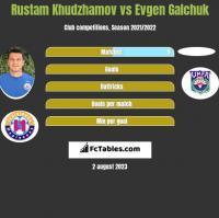 Rustam Chudżamow vs Evgen Galchuk h2h player stats