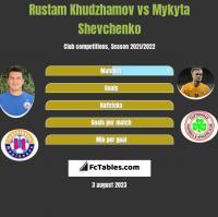 Rustam Chudżamow vs Mykyta Szewczenko h2h player stats
