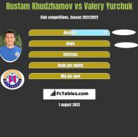 Rustam Chudżamow vs Valery Yurchuk h2h player stats