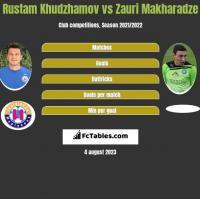 Rustam Chudżamow vs Zauri Makharadze h2h player stats